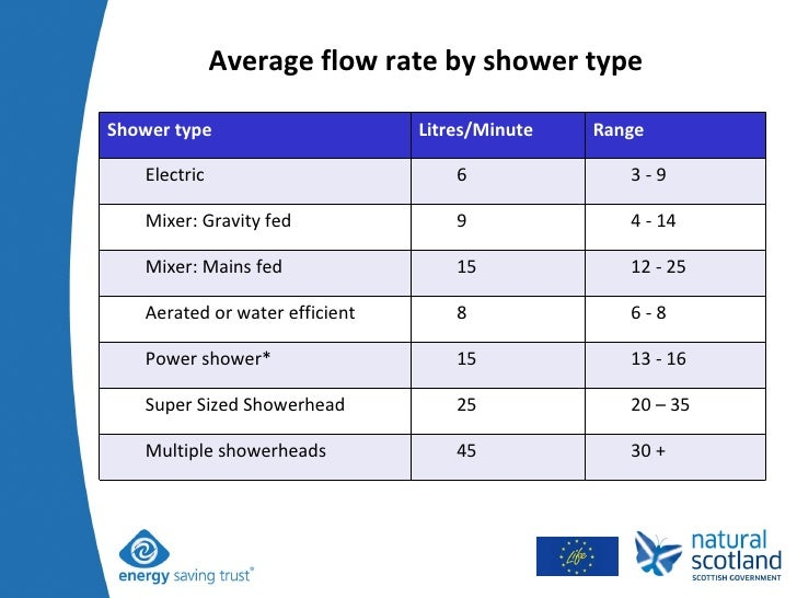Average flow rate by shower type Shower type Litres/Minute Range Electric 6 3 - 9 Mixer: Gravity fed 9 4 - 14 Mixer: Mains...