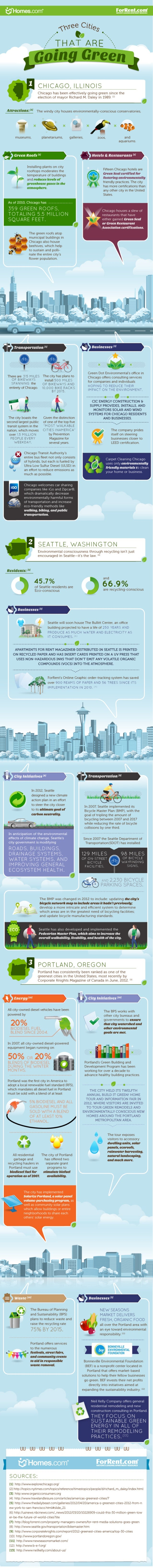 Greenest Places to Live