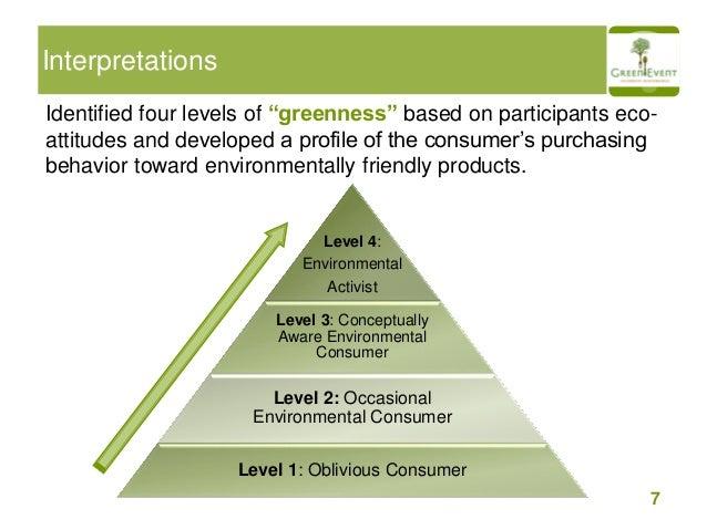 The Green Consumer Market Research Presentation