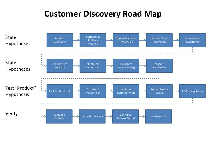 Customer Discovery Road Map<br />State Hypotheses<br />Product Hypothesis<br />Customer & Problem Hypothesis<br />Competit...