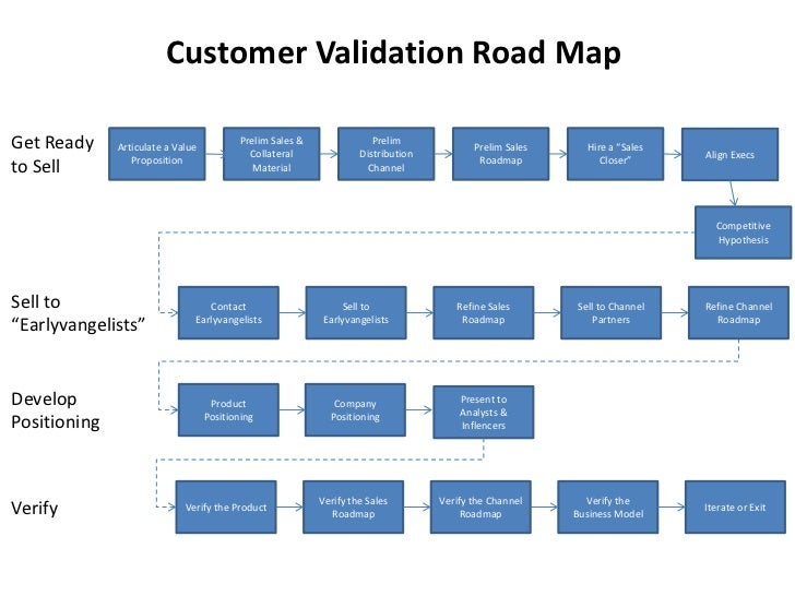 Four Phases of Customer Development on sales calendar, customer buying map, strategy map, california state freeway map, sales car, portland oregon map, sales route map,