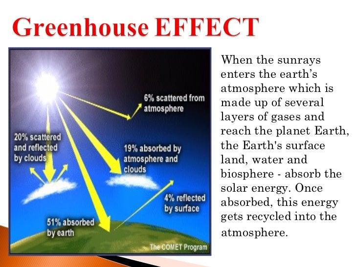 Green house effect Slide 3