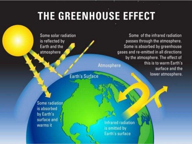 Greenhouse Effect Slide 3
