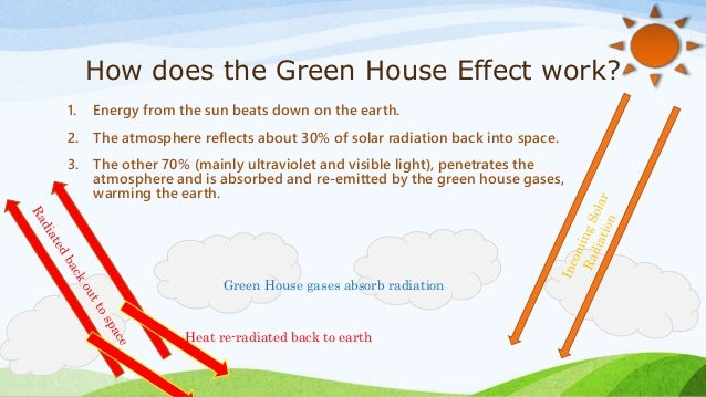Green house effect and global warming for How to green your home