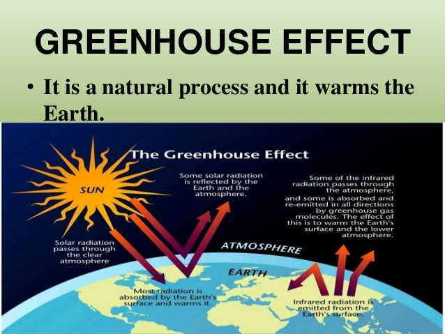 an analysis of global warming and the greenhouse effect in the pollution of the atmosphere