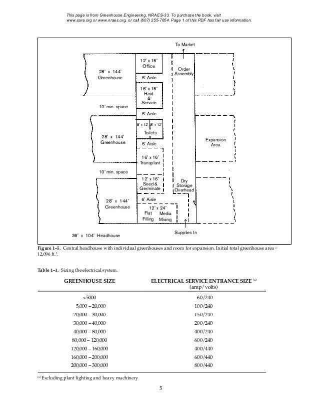 Green house engineering – Green House Floor Plans