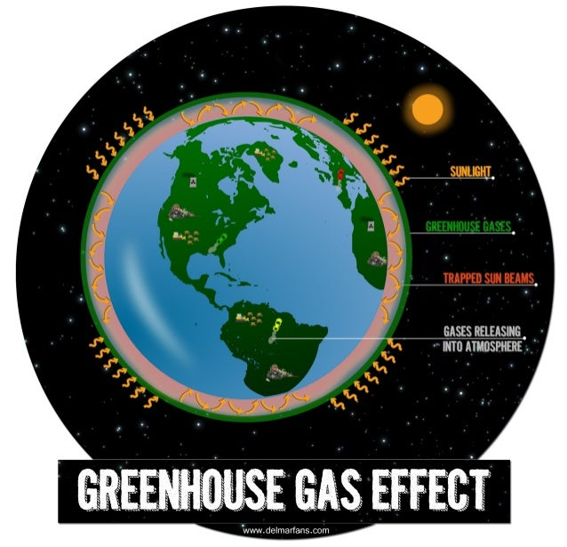 ways to control greenhouse effects What gases are greenhouse gases  what are the gases that generate the higher greenhouse effects and where do they come from  if we do not bother about the.