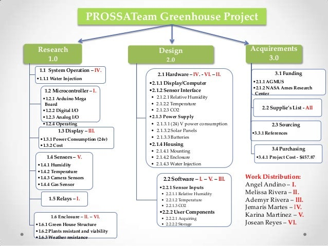 Prossat arduino greenhouse project