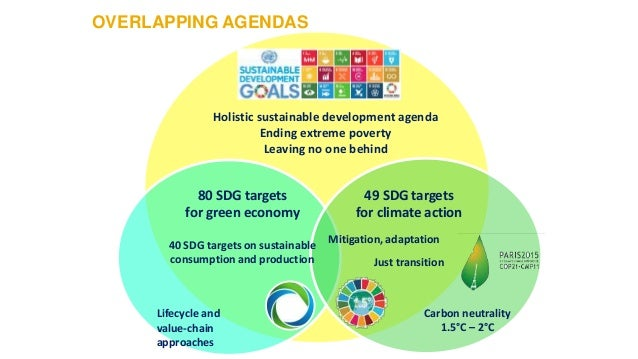 Holistic sustainable development agenda Ending extreme poverty Leaving no one behind 49 SDG targets for climate action Jus...