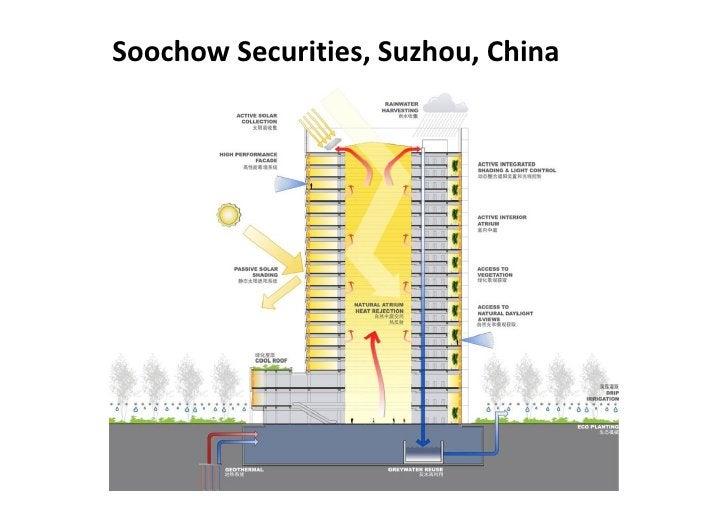 Soochow Securities, Suzhou, China