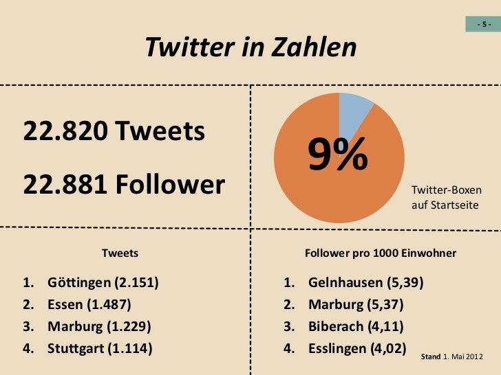 -5-                      Twitter in Zahlen22.820 Tweets22.881 Follower                                      9%            ...