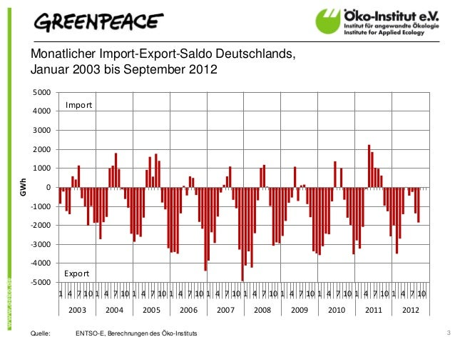 Monatlicher Import-Export-Saldo Deutschlands,      Januar 2003 bis September 2012      5000                 Import      40...