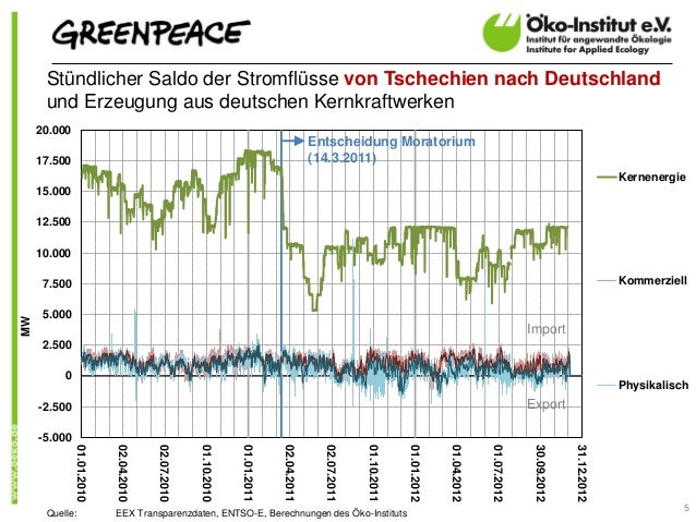 Stündlicher Saldo der Stromflüsse von Tschechien nach Deutschland      und Erzeugung aus deutschen Kernkraftwerken     20....