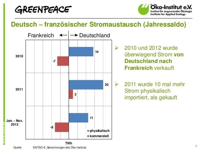 Deutsch – französischer Stromaustausch (Jahressaldo)              Frankreich                          Deutschland         ...