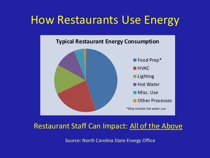 Brsi energy education for restaurants for Equipement resto usage