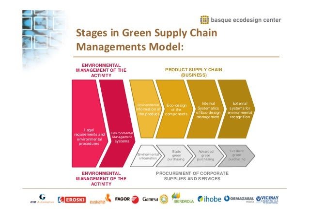 "history of the green supply chain This study aims to investigate ""the impact of the green supply chain  j (2009)  historical, practical, and theoretical perspectives on green management."