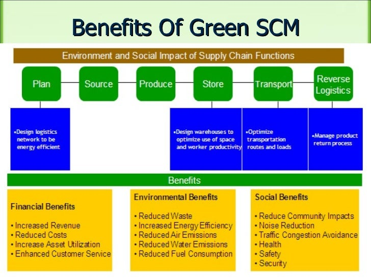 green supply chain management dissertation A thesis submitted in fulfilment of the requirements for the degree of  in the  growing field of research on sustainable supply chain management (sscm.