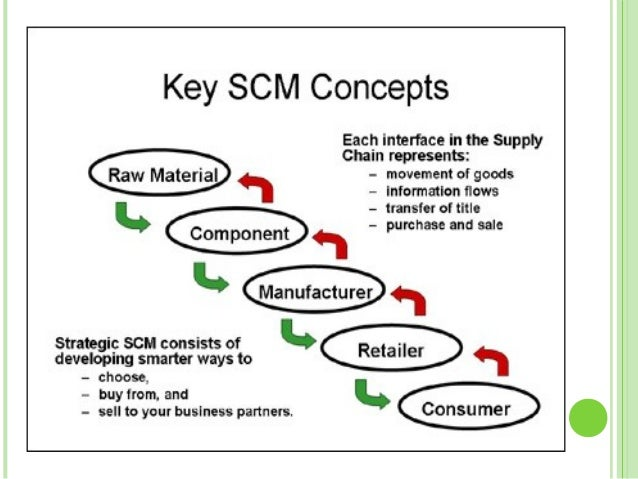 3 what is green supply chain
