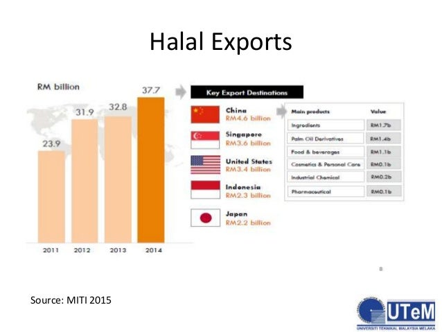 export potential of halal food industries The western cape as a halal industrial investment  numerous opportunities  identified  food and beverage are well represented in the export product mix.