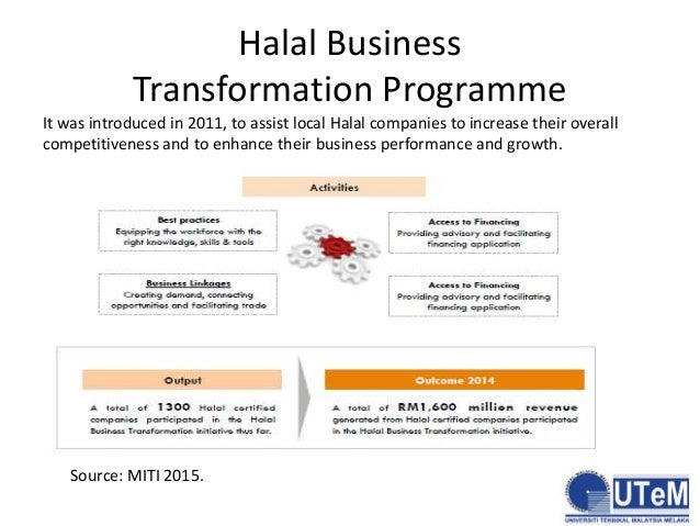 cosmetics business plan in pakistan halal food