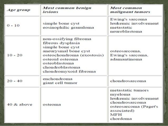 PHYSICAL EXAMINATION ● Evaluation of patient's general health ● TUMOR MASS should be measured & its location, shape, consi...