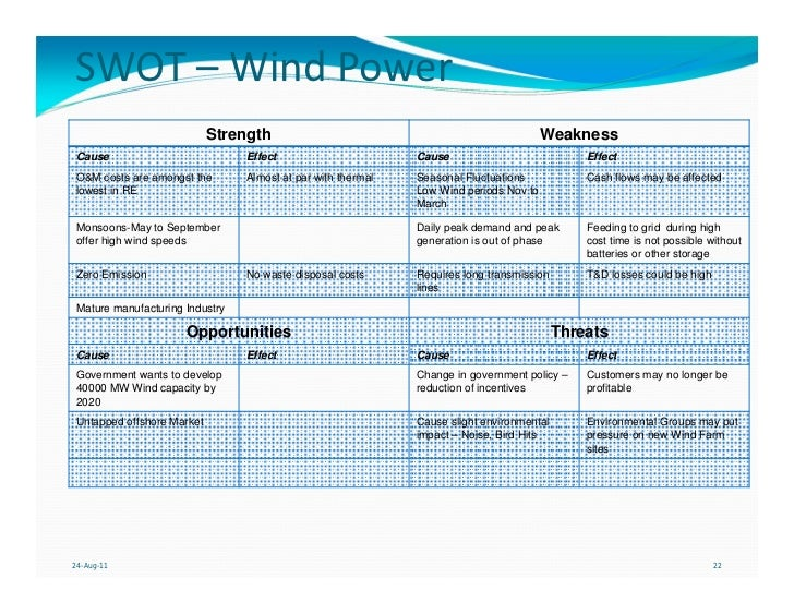 swot of suzlon Suzlon strategic analysis - free download as powerpoint presentation (ppt / pptx) or view presentation slides online.