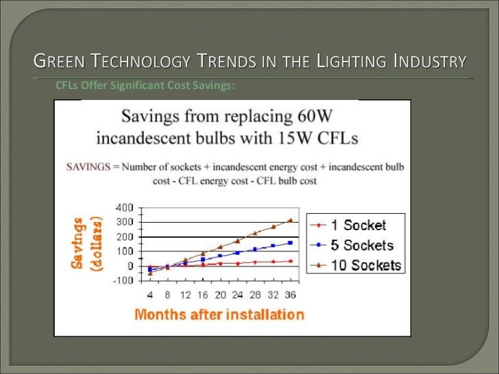 CFLs Offer Significant Cost Savings: