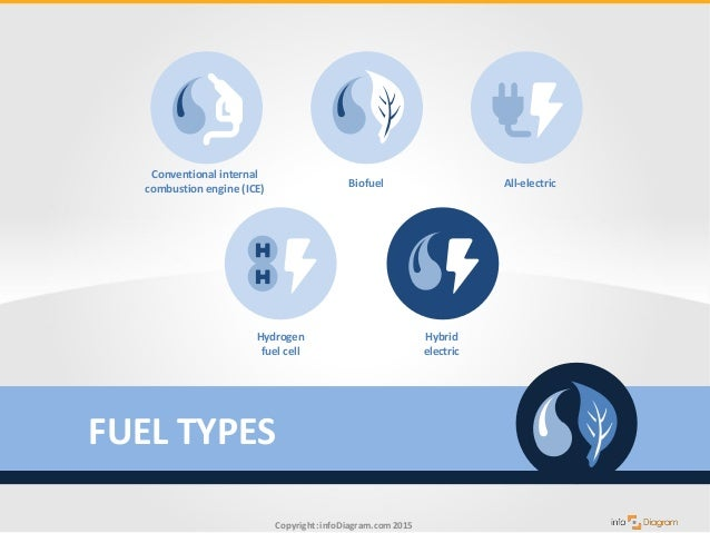 Image result for sustainable fuel types