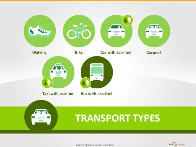 sustainable transport and green fuel types