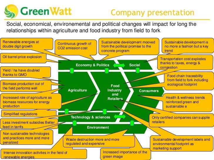 Greenwatt technology and company presentation