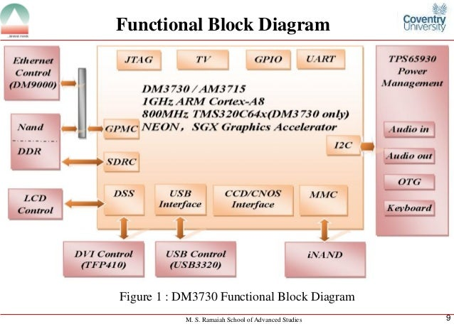ARM Boards for DSP Applications
