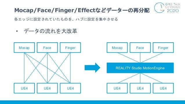 各エッジに設定されていたものを、ハブに設定を集中させる Mocap/Face/Finger/Effectなどデーターの再分配 UE4 UE4 UE4 Mocap Face Finger UE4 UE4 UE4 Mocap Face Finger...