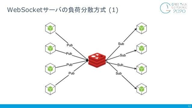 12 WebSocketサーバの負荷分散方式 (1)