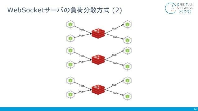 14 WebSocketサーバの負荷分散方式 (2)