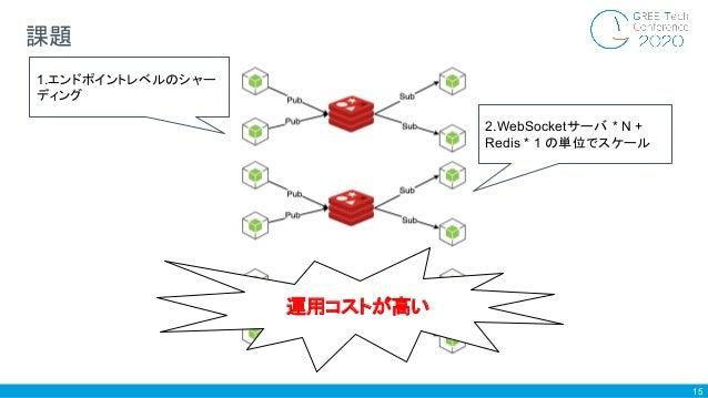 15 課題 1.エンドポイントレベルのシャー ディング 2.WebSocketサーバ * N + Redis * 1 の単位でスケール 運用コストが高い