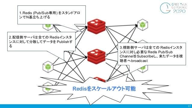 17 2.配信側サーバは全ての Redisインスタ ンスに対して分散してデータを Publishす る 3.視聴側サーバは全ての Redisインスタ ンスに対し必要なRedis Pub/Sub ChannelをSubscribeし、来たデータを...