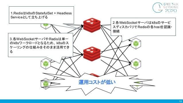18 1.Redisはk8sのStatefulSet + Headless Serviceとして立ち上げる 2.各WebSocketサーバはk8sのサービ スディスカバリでRedisの各hostを認識・ 接続 運用コストが低い 3.各WebSo...