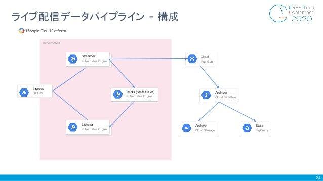 24 ライブ配信データパイプライン - 構成 Cloud Pub/Sub Archiver Cloud Dataflow Archive Cloud Storage Stats BigQuery Kubernetes Streamer Kuber...