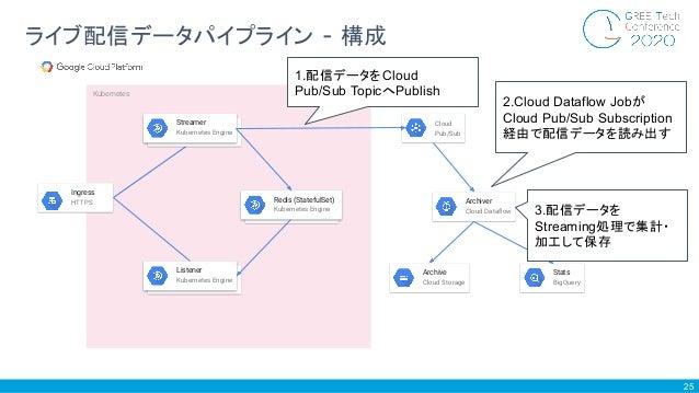 25 ライブ配信データパイプライン - 構成 Cloud Pub/Sub Archiver Cloud Dataflow Archive Cloud Storage Stats BigQuery Kubernetes Streamer Kuber...