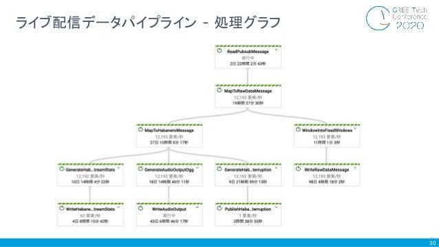 30 ライブ配信データパイプライン - 処理グラフ