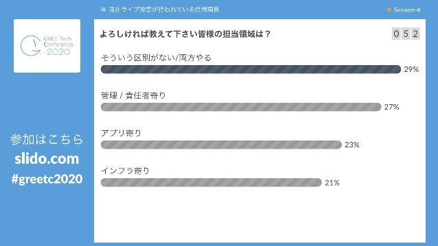 29 29 ⓘ Start presenting to display the poll results on this slide. よろしければ教えて下さい皆様の担当領域は?
