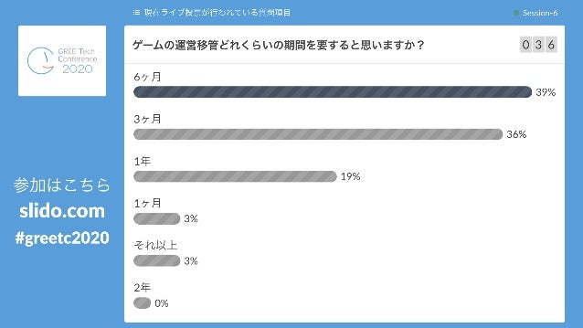 12 ⓘ Start presenting to display the poll results on this slide. ゲームの運営移管どれくらいの期間を要す ると思いますか?