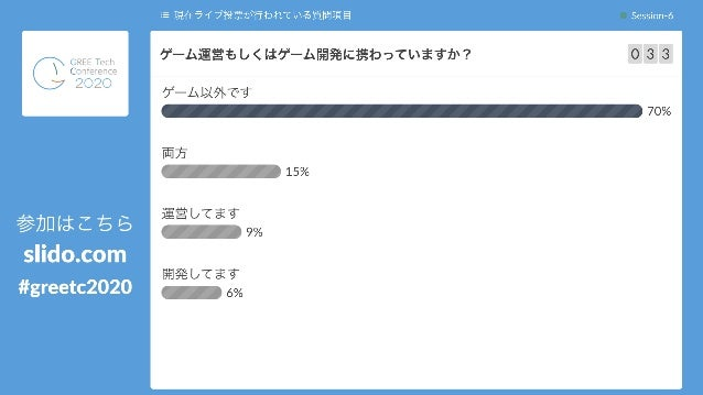4 ⓘ Start presenting to display the poll results on this slide. ゲーム運営もしくはゲーム開発に携わって いますか?