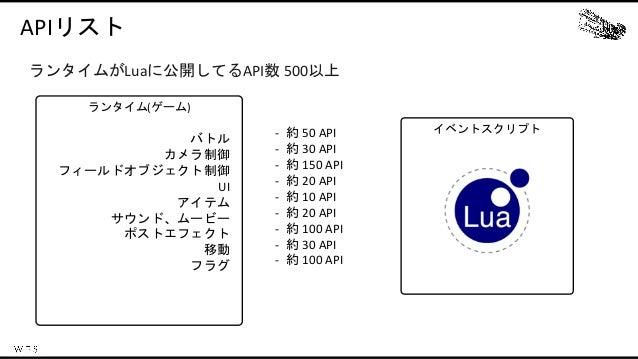 イベントスクリプト ランタイム(ゲーム) APIリスト ランタイムがLuaに公開してるAPI数 500以上 バトル カメラ制御 フィールドオブジェクト制御 UI アイテム サウンド、ムービー ポストエフェクト 移動 フラグ - 約 50 API...