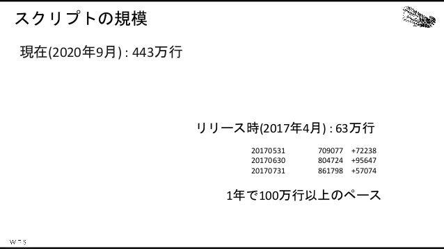スクリプトの規模 リリース時(2017年4月) : 63万行 20170531 709077 +72238 20170630 804724 +95647 20170731 861798 +57074 1年で100万行以上のペース 現在(2020...