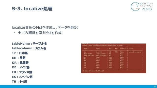 localize専用のMstを作成し、データを翻訳 • 全ての翻訳を司るMstを作成 tableName : テーブル名 tablecolumn : カラム名 JP : 日本語 EN : 英語 KR : 韓国語 DE : ドイツ語 FR : フ...