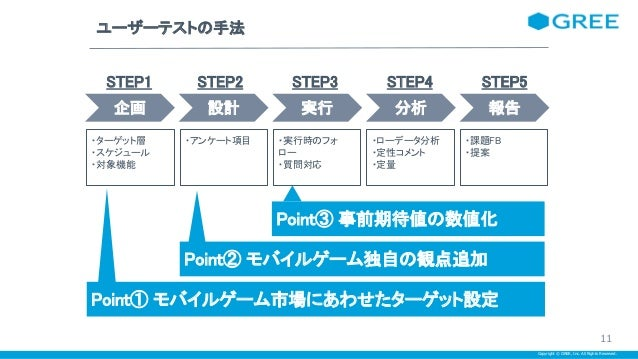 Copyright © GREE, Inc. All Rights Reserved. ユーザーテストの手法 STEP1 STEP2 STEP3 STEP4 STEP5 企画 設計 実行 分析 報告 ・ターゲット層 ・ス...