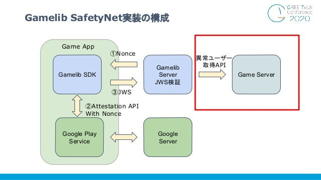 Gamelib SafetyNet実装の構成 Gamelib Server JWS検証 Gamelib SDK Google Play Service Google Server Game Server Game App ②Attestatio...