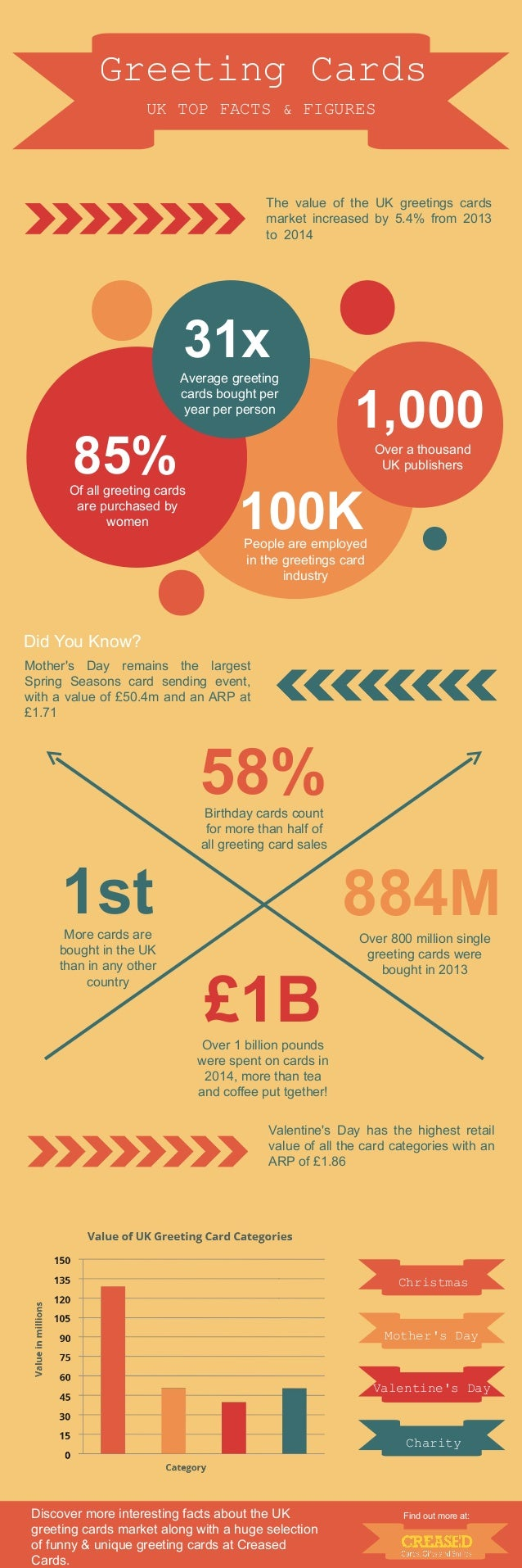 Uk greeting cards an infographic greeting cards the value of the uk greetings cards market increased by 54 from 2013 kristyandbryce Images