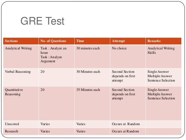 gre writing scores For the analytical writing section, each essay receives a score from two trained raters, using a six-point holistic scale in holistic scoring, raters are trained to assign scores on the basis of the overall quality of an essay in response to the assigned task.
